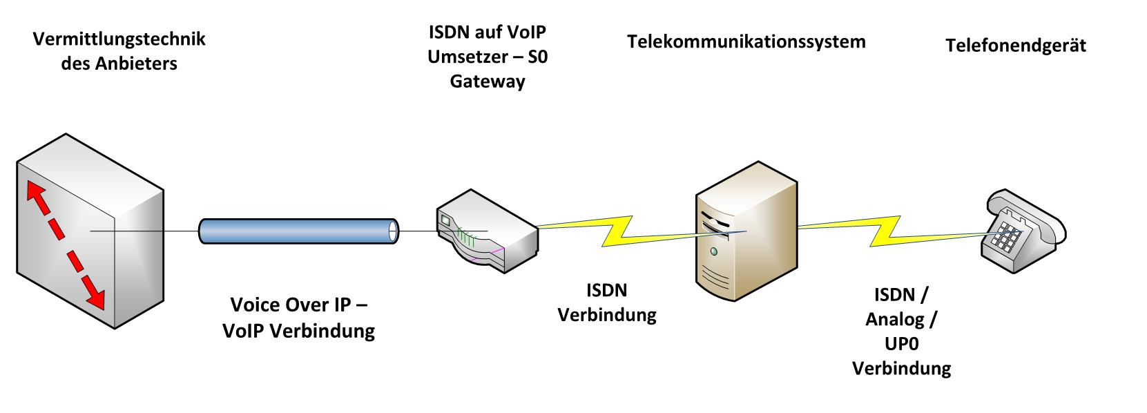 Gateway Variante